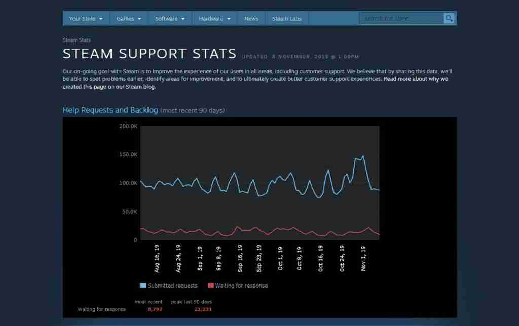 steam support data