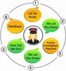 ttc customers communication
